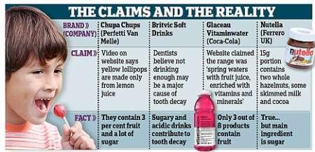 Toca Comer. Fraude publicitario de marcas famosas, Chupa Chuos, Coca Cola, Nutella. Marisol Collazos Soto