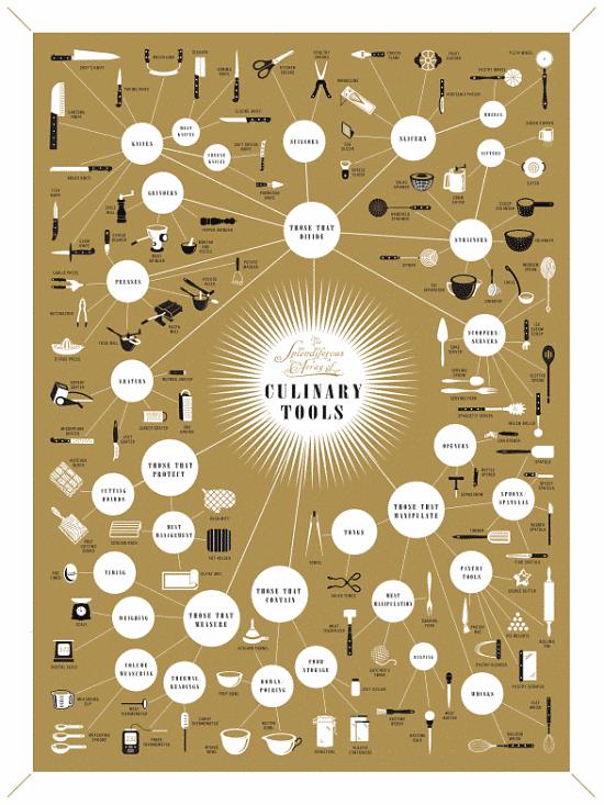 Toca Comer. Imágenes de herramientas de cocina. Marisol Collazos Soto, Rafael Barzanallana