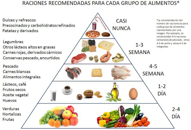 Estos 7 alimentos para eliminar grasa abdominal destacar que