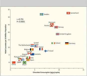 Toca Comer.   Consumo de chocolate, función cognitiva y Premios Nobel. Correlación no implica causalidad. Marisol Collazos Soto, Rafael Barzanallana
